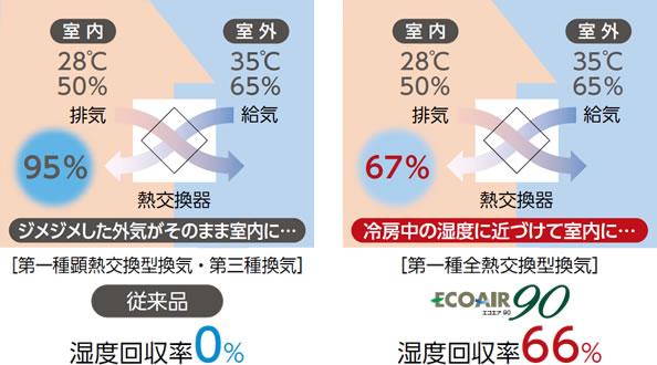 湿度回収率イメージ